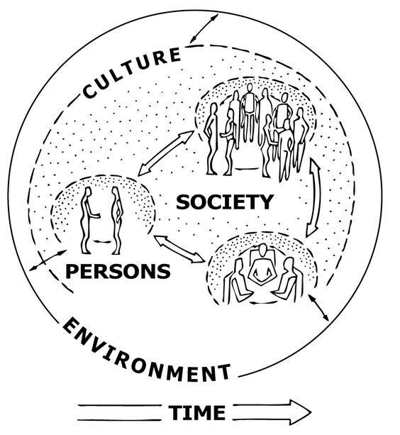 Indigenous Societies and the Course Concepts Diagram: This