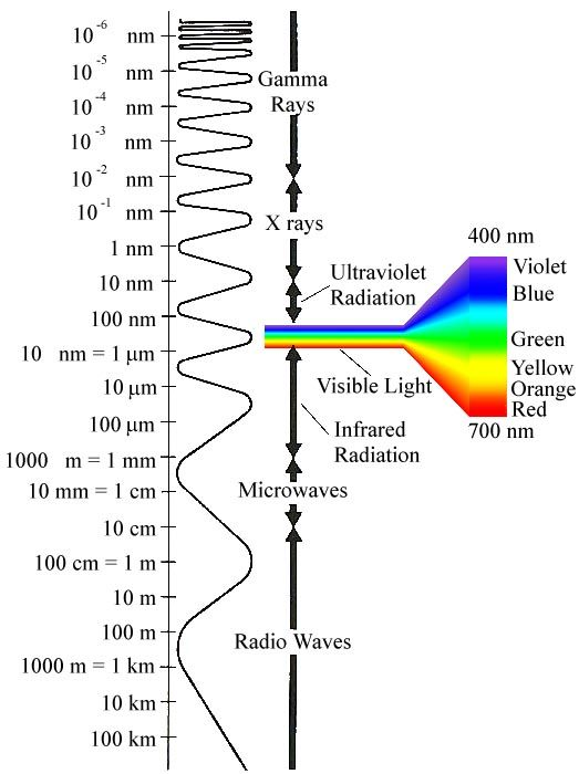 The electromagnetic spectrum. Radio waves, microwaves, IR