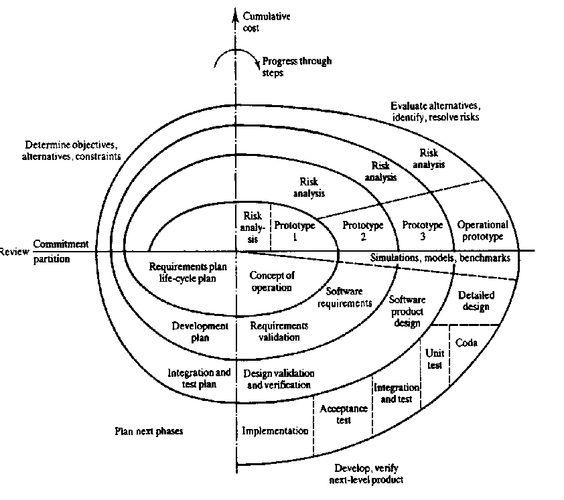 Design process, Design and Spirals on Pinterest