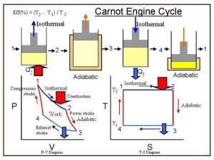 Carnot cycle (heat engine  which shows arrows in a