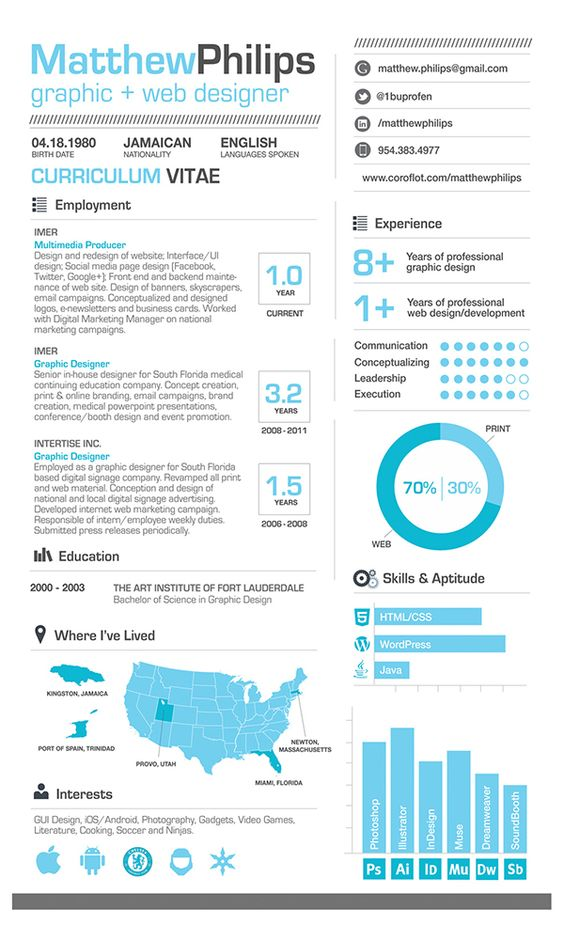 Careerattraction Com Anatomy Of A Great