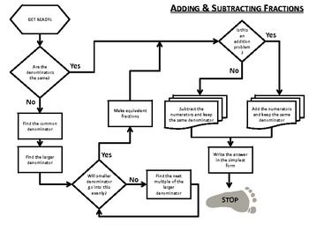 Adding and Subtracting Fractions Flow Chart (common and
