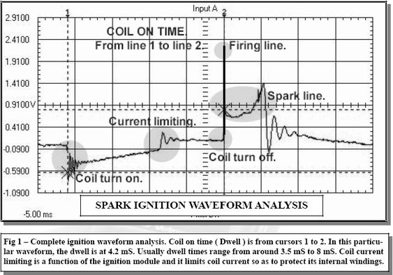 This is a great diagram on ignition test on modern
