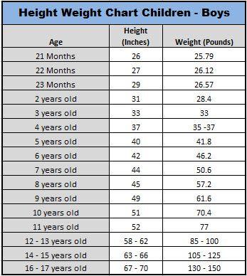 Boy Child Average Height & Weight Chart   Fitness ...