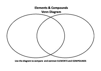 A simple Venn Diagram to compare elements and compounds