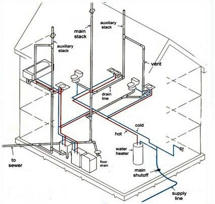 Plumbing, New homes and Home on Pinterest
