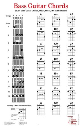 Bass Guitar Chord Charts poster includes the seven basic