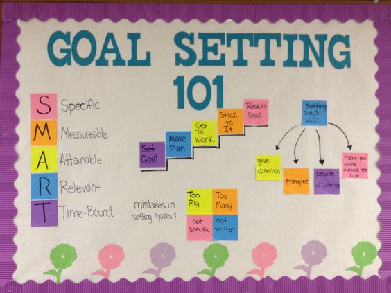 "March Board ""goal Setting"" RA Ideas Pinterest"