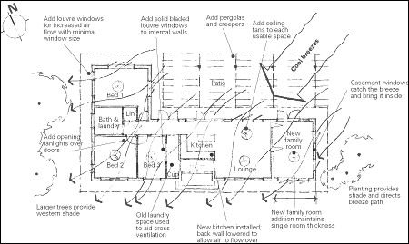 Passive cooling, Ideal house and Tropical houses on Pinterest