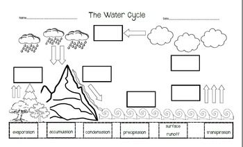 Water cycle, Cut and paste and Page sizes on Pinterest