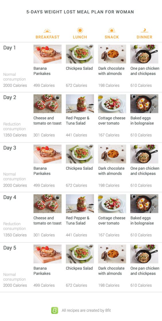 weight 5 day meal plan lose loss plans for women diet