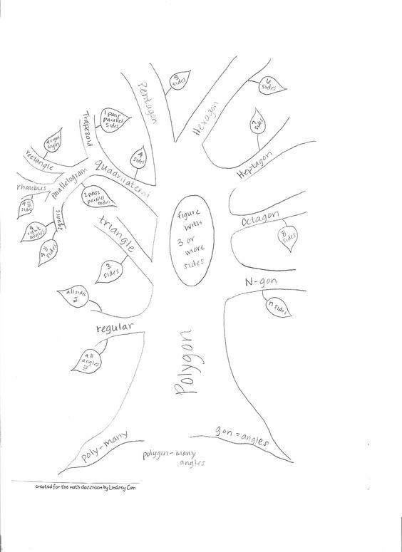 Math classroom, Literacy strategies and Vocabulary on