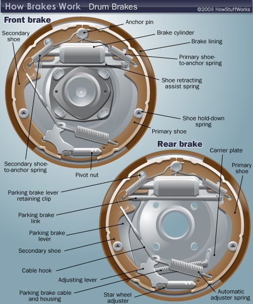 All Info About Auto Repair Disc Brake Mechanical Force Diagram