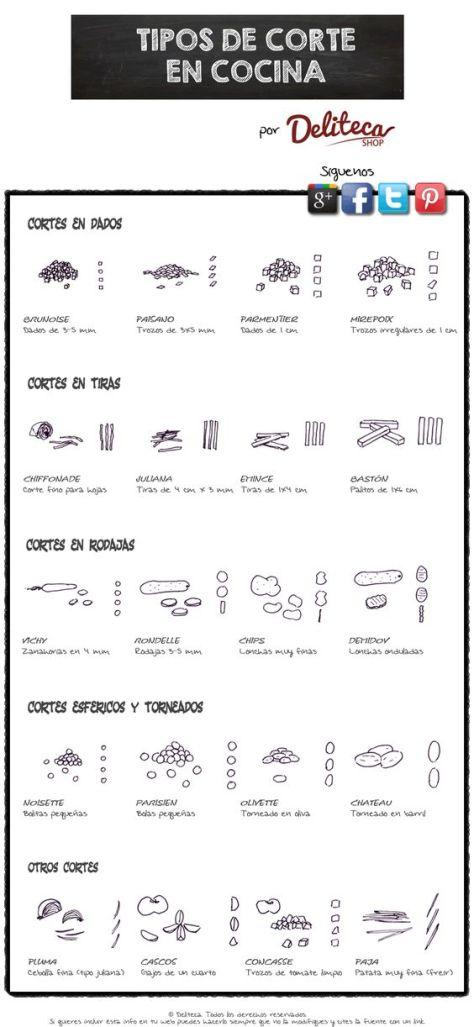 Tipos de corte en cocina - infografía. Descubre cuáles son los tipos de corte más usados en cocina.