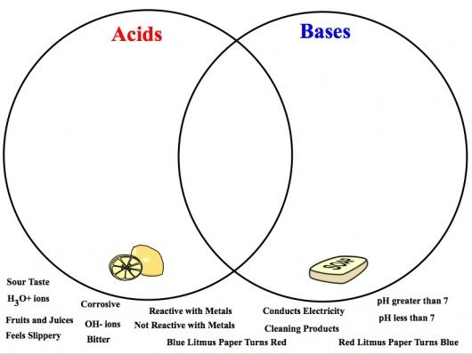 Acid And Base Worksheet Middle School. free worksheet for