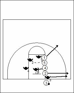 These two simple yet effective out of bounds basketball