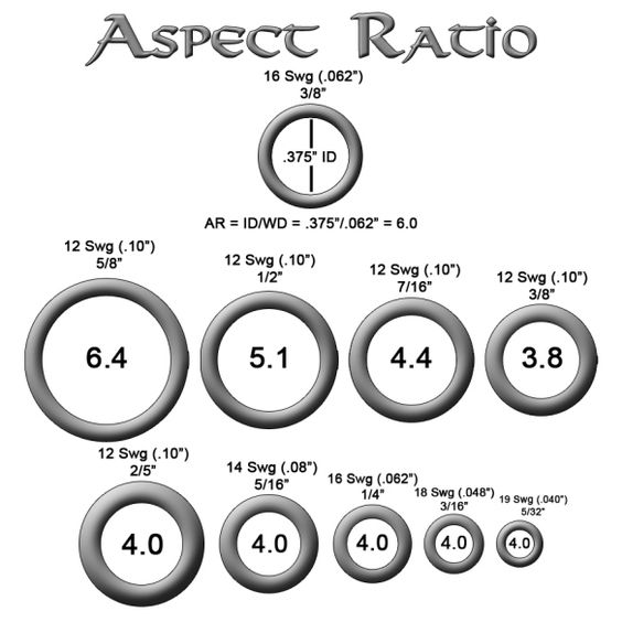 Aspect ratio, Tutorials and Read more on Pinterest