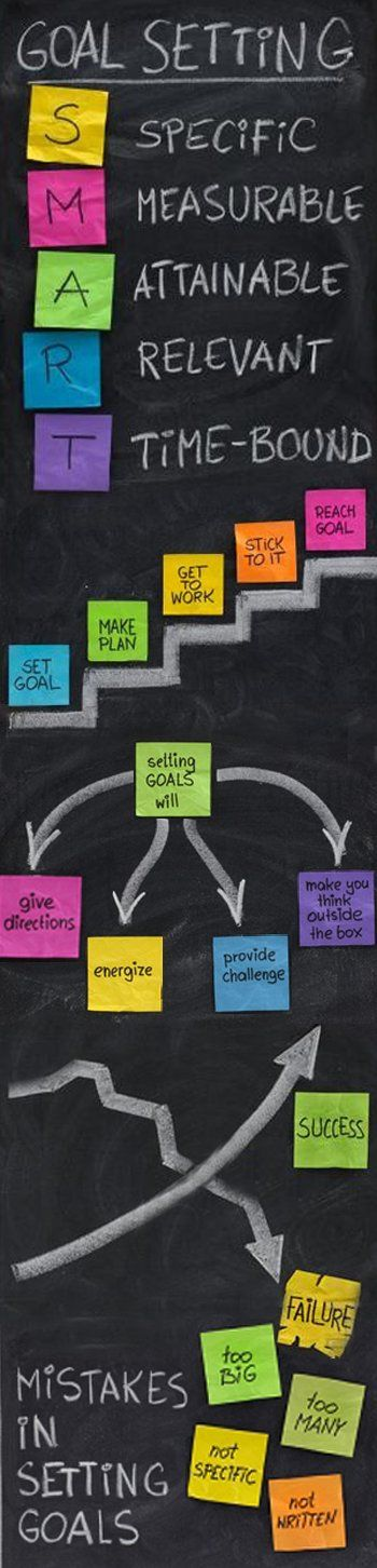 Long range classroom goals can be difficult to make. This is an example of a S.M.A.R.T goal setting chart. This can be used for more than creating behavioral or instructional goals for a classroom, but also for creating individual goals. Especially on IEP documents.: