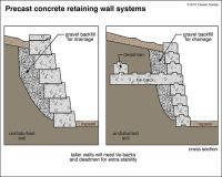 Gabion Basket CAD Drawings | gabions gabions are also used ...