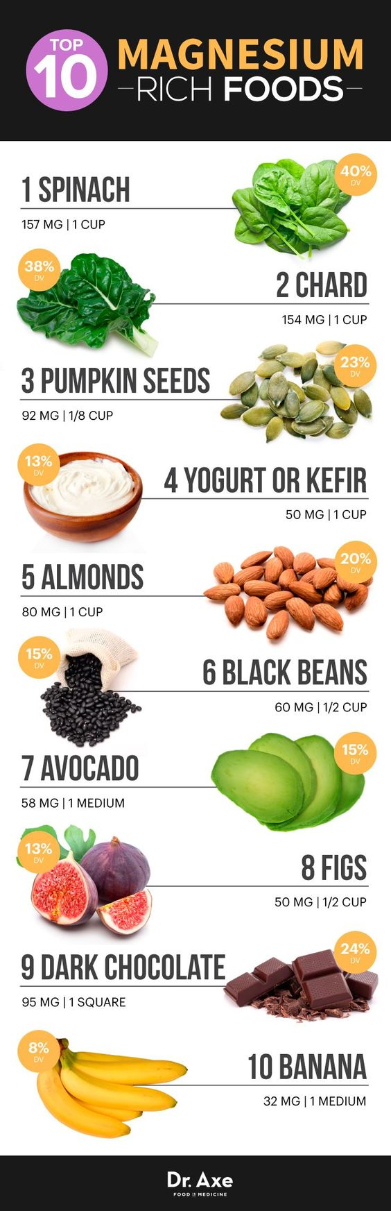 Top 10 Magnesium Rich Foods Plus Proven Benefits - Dr. Axe Top 10 Magnesium Foods Infographic Chart- learn about top 10 food chart enrised with Magnesium.: