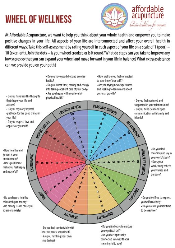 Wellness Wheel Worksheet Pictures to Pin on Pinterest