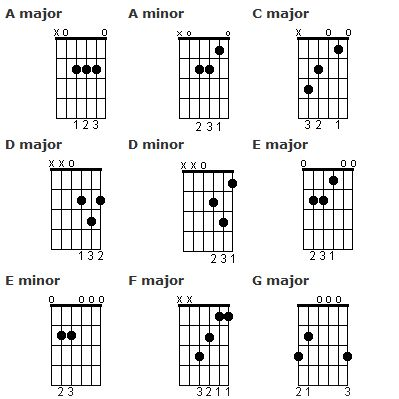 Guitar for Beginners: Learn Open Chords, Strumming and