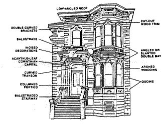 ITALIANATE (1850-1890) Most numerous of the Victorian