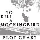 To kill a mockingbird, Kill a mockingbird and Reading on