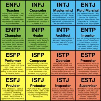 Image result for 16 personality types