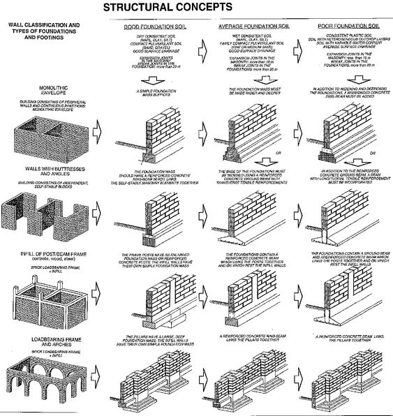 D, Construction and Building on Pinterest
