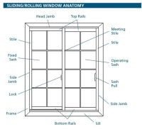 Window Parts Names | Design Info | Pinterest | It is, The ...