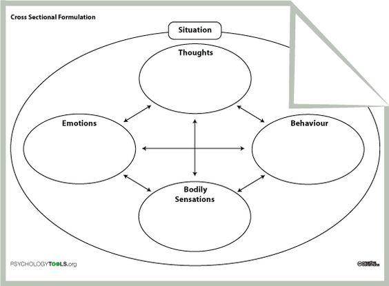 Cognitive Behavior Therapy Worksheets. Worksheets