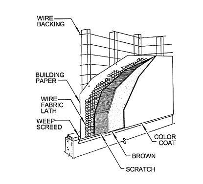 Building Framing Diagrams HVAC Diagrams Wiring Diagram