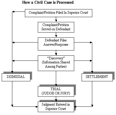 california court system diagram 2004 ford explorer trailer wiring 17 best images about cpa nerd | state court, image search and cases