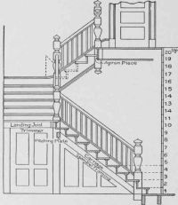 Stairs Floor Plan Elevation #stairs Pinned by www.modlar ...