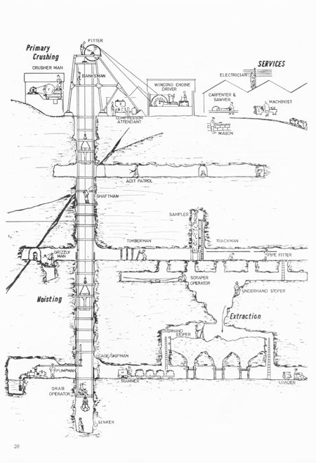 Drawing of the typical layout of a Cornish tin mine