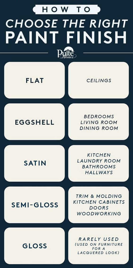 How to Choose the Right Paint Finish: Flat: Ceilings
