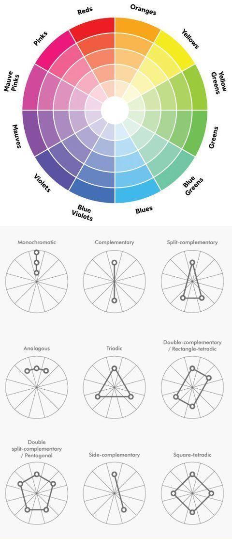 La ruota dei colori complementari
