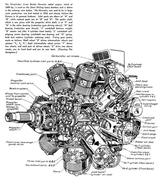 Best ideas about Round Engines, Large Engines and Aero