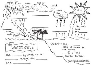 THE WATER CYCLE FOLDABLE PLUS VOCABULARY SHEETS, FREE BY