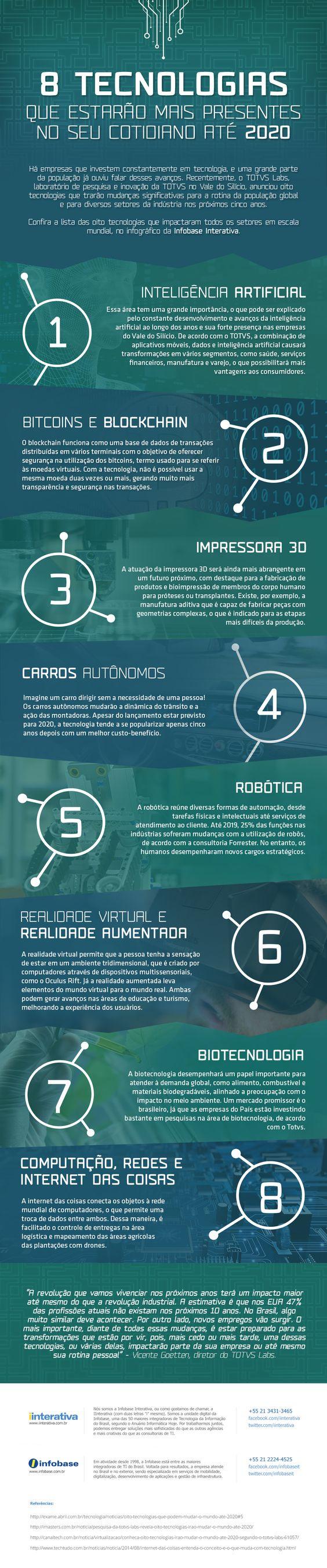 Infográfico: A tecnologia do futuro