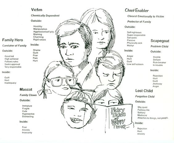 dysfunctional family diagram