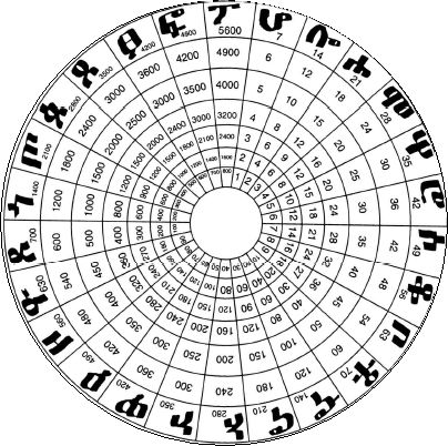 Gematria in the Ge'ez alphabet. Ge'ez (ግዕዝ), the classical