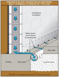 Concrete block foundation de-watering - Step 2: Weeping ...