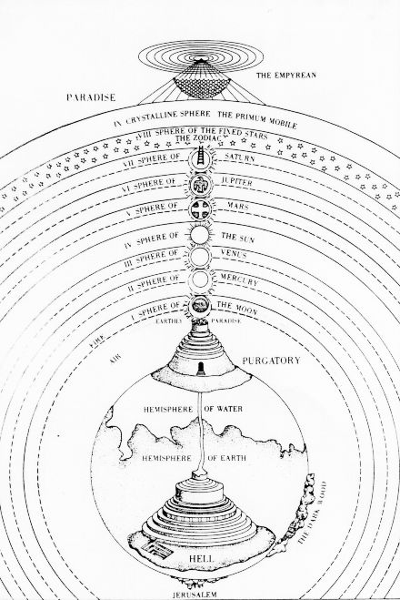 A heliocentric Universe was impossible for the Church to