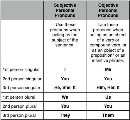 Nominative Subjective Pronouns