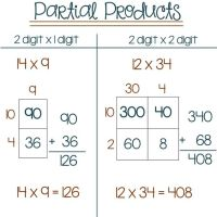 Partial Products Multiplication Worksheet Generator ...