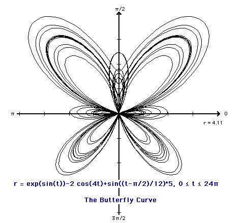 Butterflies and Equation on Pinterest