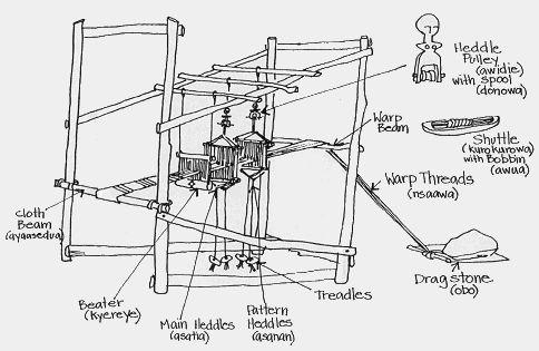 Weaving looms, Loom and Weaving on Pinterest