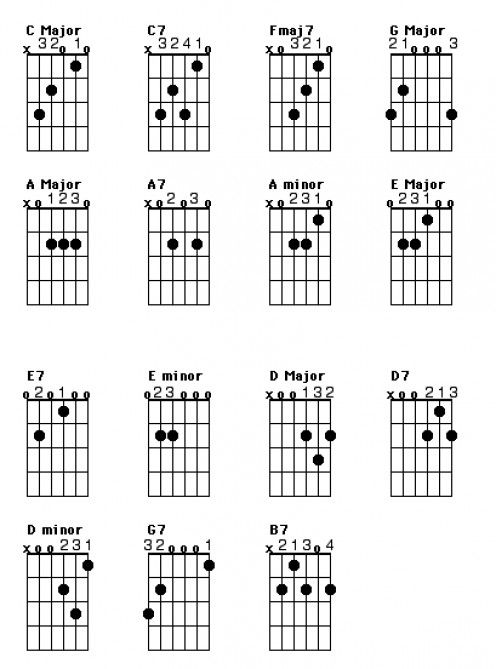 Guitar, Guitar chords and Guitar lessons on Pinterest